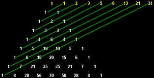 Patterns in the Fibonacci Numbers